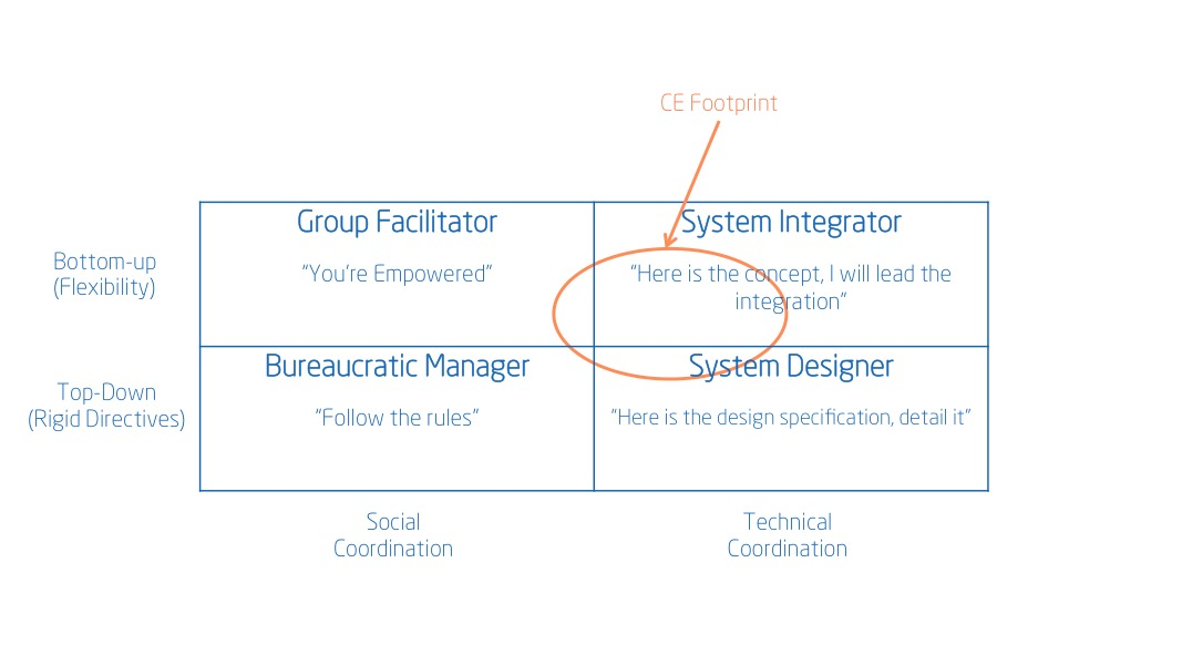 Principle 5: Create a Chief Engineer System to Lead Development from Start to Finish