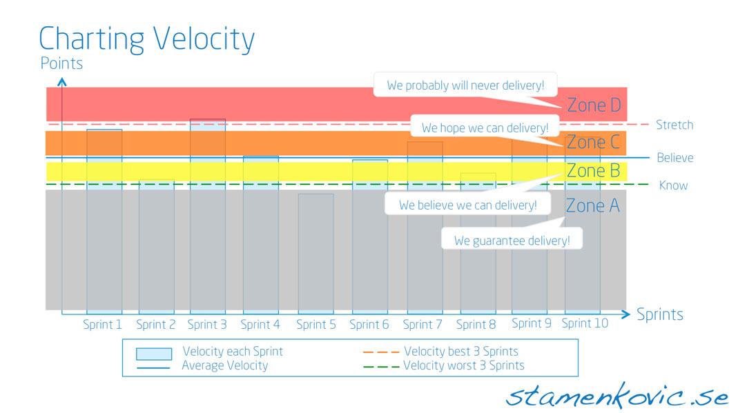 Charting Velocity 2
