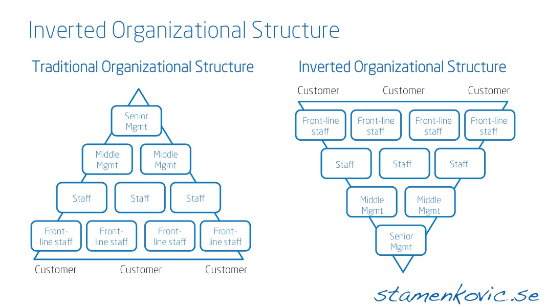 Inverted Organizational Structure