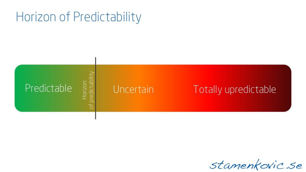 Horizon of Predictability