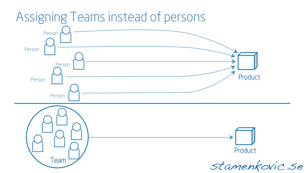 Assigning teams instead of persons