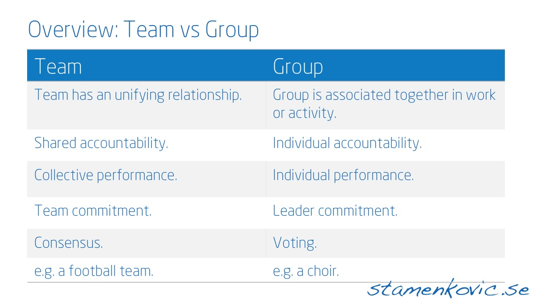 Team versus Group