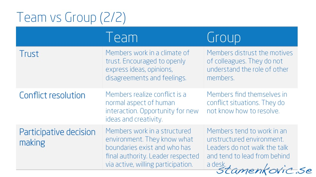 gropps and teams Some people use the word team when they mean employees  groups develop into teams in four stages.
