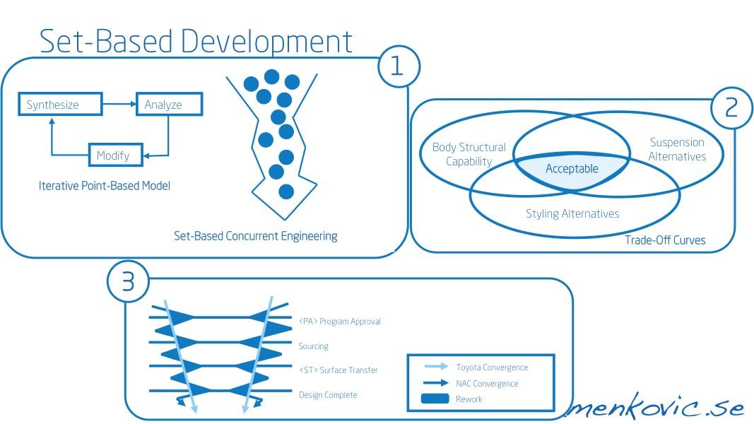 Set-Based concurrent Engineering | stamenkovic.se