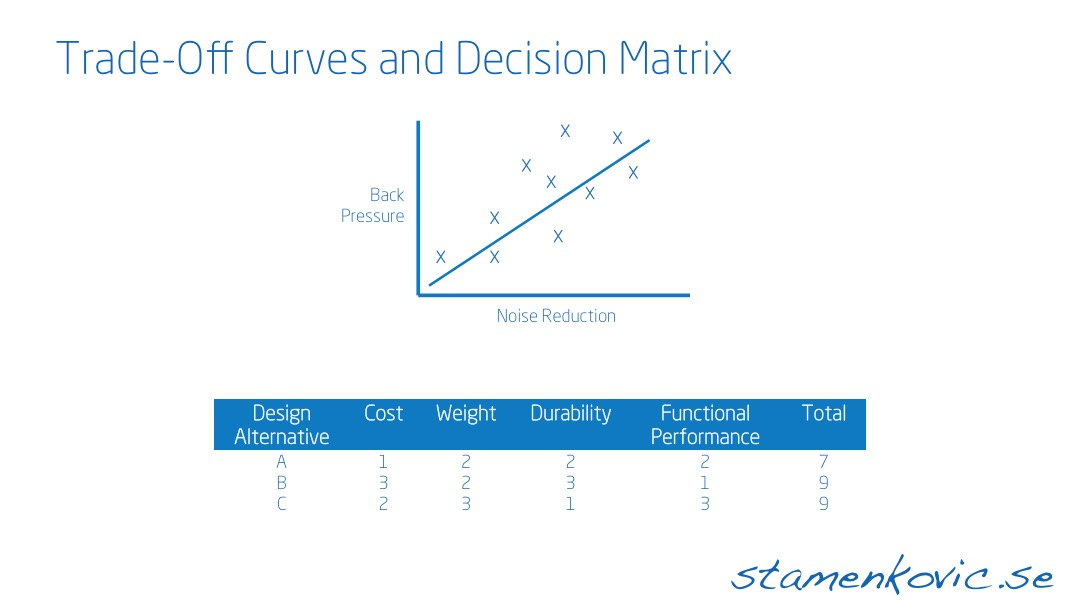 Trade-Off Curve and Decision Matrix